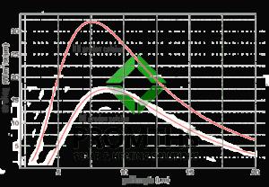 infrarood verwarming hoe werkt dat 04 temperatuur versus golflengte