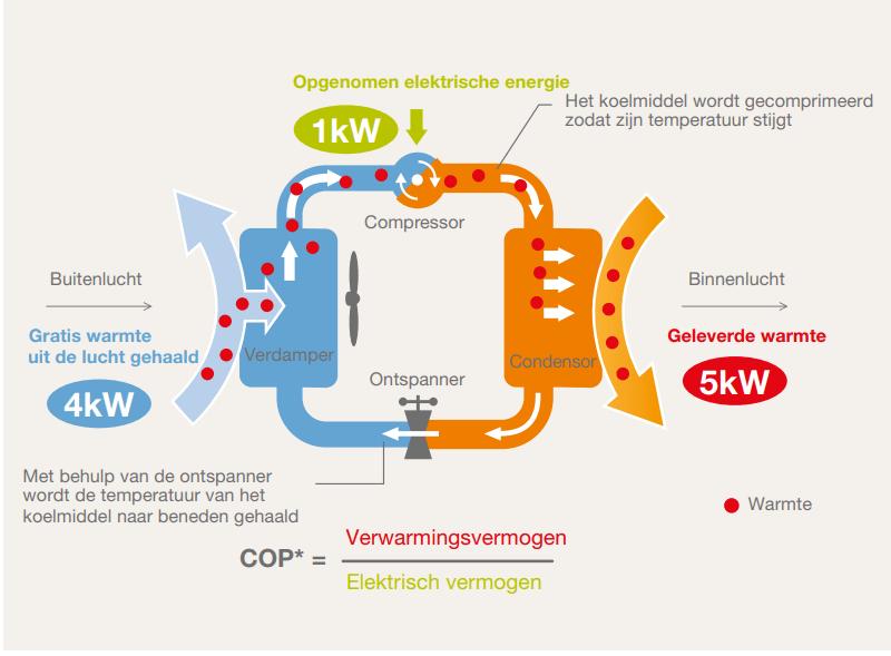 werking lucht-water warmtepomp