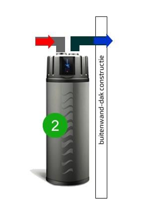 warmtepompboiler kanalen 2