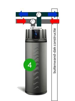 warmtepompboiler kanalen 4